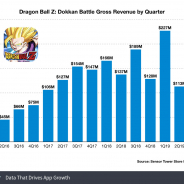Sensor Tower、『ドラゴンボールZ ドッカンバトル』リリース以来の収益が20億ドル(2171億円)突破と推計 19年1~3月は過去最高更新