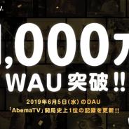 AbemaTV、WAU1000万を突破 山里亮太さんと蒼井優さんの結婚記者会見時のDAUは開局史上1位に!!