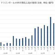 バンナムHDのIP別売上高、『ドラゴンボール』が2ケタの伸びを達成 第1四半期では過去最高に 『ONE PIECE』や『仮面ライダー』も伸びる