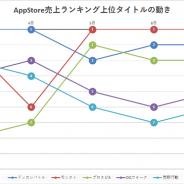 共に5周年を迎える『ドッカンバトル』と『モンスト』の首位争いが熱い! 2000万DL突破の『プロスピA』が後を追う…App Store売上ランキングの1週間を振り返る
