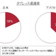 【カンター調査】タブレット端末の浸透率は日本18%、米国37%…日本の非保有者の6割が「1年以内にタブレットを買わない」