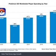 『ポケモンGO』が過去最高の年間売上10億ドル(約1043億円)を記録 コロナ禍の中、残り2ヶ月を残して【Sensor Tower調査】