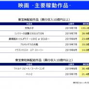 東宝、上半期の営業益は32%増の335億円と大幅増…興収130億円超のメガヒット作品「天気の子」がけん引