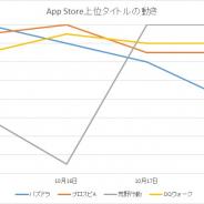 『パズドラ』と『プロスピA』『荒野行動』が首位獲得 『DQウォーク』と『モンスト』による争いから一転 AppStore売上ランキングの1週間を振り返る