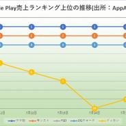 『ウマ娘』が28日連続首位と独走続く 『モンスト』や『FGO』迫るも2位止まり 周年の『白猫』『DQタクト』も活躍 Google Play振り返り