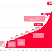 PayPay、登録ユーザー数が2000万人を突破! 加盟店数は170万カ所以上、累計決済回数が3億回に!