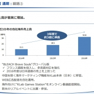 【KLab決算説明会①】海外売上高が3年で3倍の32.8億円に急拡大 『BLEACH Brave Souls』大ヒット 国内IPタイトルを世界配信する戦略に