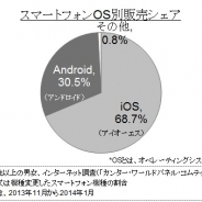【カンター・ジャパン調査】日本のiPhone販売シェアは前年同時期比でプラス約3%、中国Android端末の販売シェアは前年比約8%のプラス