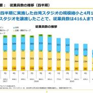 Aiming、従業員数が635人から416人に急減 台湾スタジオの縮小と大阪スタジオの譲渡で