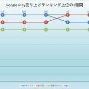 『FGO』が『モンスト』から首位を奪還! 「ぐだぐだ邪馬台国2020ピックアップ召喚」が主な要因に…Google Play売上ランキングの1週間を振り返る