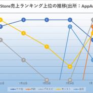 『ウマ娘』中心に『モンスト』『プロスピA』が激しい首位争い! 売り切り型『妖怪ウォッチ1 スマホ』がTOP10入り! App Store振り返り