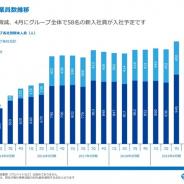 【スマホゲーム会社の雇用動向】コロプラ、19年12月の従業員数は24人減の1350人 4月から新卒58人が入社予定