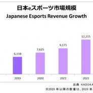 2019年の日本eスポーツ市場規模は60億円を突破、KADOKAWA Game Linkage発表