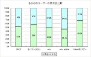 各SNSのユーザー属性比較 「GREE」、「モバゲー」、「mixi」、「ヤバゲー」【グラフ差し替え】