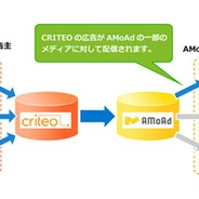 AMoAdとCRITEO がパートナーシップを締結 CRITEOのパフォーマンスディスプレイ広告をAMoAdのスマートフォンアドネットワークに配信