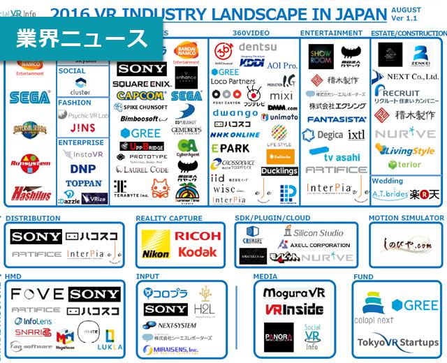 【特集】日本国内VR市場を俯瞰した業界マップを作成