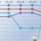 今週(1月16日~22日)のPVランキング…『FGO』13日連続の首位、『原神』は週末に2位まで急浮上…Google Play売上ランキングの1週間を振り返る記事が1位に