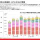 ブシロードの決算説明資料より…MOG部門の4Q(5~7月)売上高は2四半期連続の30億円超に 『スクスタ』『ヴァンガードZERO』『ロストディケイド』が貢献