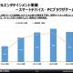 スクエニHD、スマホゲームの売上高は10%減の838億円、営業利益も大幅減 新作下振れ、ライセンス収入も減少 家庭用ゲームとMMOも減益に