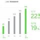 LINE、1―3月期の売上高はQonQで14%増の180億円…LINE事業がけん引し2ケタ成長続く。LINE事業の売上は19%増の146億円に!