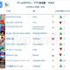 【App Annie調査】2019年上半期の国内アプリランキング、『FGO』が収益で首位に 無料は海外のハイパーカジュアルゲームが上位に多数