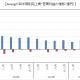 Aiming、3Q期間(7~9月)はQonQで売上高が4倍の53億円、11億円の営業黒字に転換見込む 『DQタクト』の収益インパクトの大きさが鮮明に