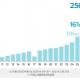 『DLsite』を運営するエイシス、2020年度の売上高は155%成長の250億円になったと発表
