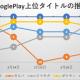 『ガルパ』『ロマサガRS』『ポケモンGO』が首位に迫るも、複数ガチャ施策で独走する『モンスト』の牙城崩れず…Google Playの1週間を振り返る