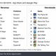 2019年3Qのスマホゲーム売上ランキング公開!! 『PUBG』『Honor of Kings』『FGO』は300億円超え【Sensor Tower調査】