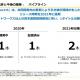 Aimingの決算説明資料より…新作パイプラインは『DQタクト』を含めて4本 『Project:R』は2021年に延期 ディライトワークスとの共同タイトルは開発中止に