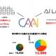 サイバーエージェント、最も高い配信パフォーマンスを実現する広告予算配分を自動算出するAIシミュレーション「CAAI」を開発・提供