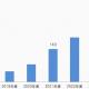 オーディオブック市場、2024年には260億円に拡大する見通し 声優によるナレーションや朗読コンテンツも人気に