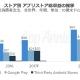 App Annie、16-21年のアプリ市場予測を発表…世界市場は中国がけん引し2021年に15.5兆円規模に、日本は2.3兆円で世界第3位をキープ