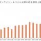 コーエーテクモ、第1四半期モバイルゲーム売上高は88%増の44億円 『三国志・战略版』大ヒット 『三國志覇道』『真・三國無双覇』など期待作続々