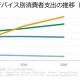 【App Annie調査】IDCとの共同調査レポートを発表…モバイルゲームへの消費者支出が、家庭用ゲーム機とPCゲームを上回りさらに差を拡大