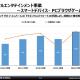 スクエニHD、20年3月期のスマホ・ブラウザゲーム売上高は1000億円の大台突破 営業利益も大幅増 『DQウォーク』と『ロマサガRS』けん引