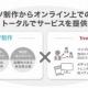 東北新社、トレンダーズとコンテンツマーケティングで提携…コンテンツ制作からデジタルマーケティング、オンライン上での拡散までトータルで提供へ