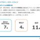 コロプラの決算説明資料より…スマホゲームの新作パイプラインは1本増の11本に 自社IPを活用した「自社IP派生」タイトルの開発も