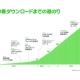 「LINE」公開3周年…LINEとLINE連携アプリの世界累計ダウンロード数は10億件を突破