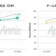 【AppAnnie調査】上期の国内モバイルゲーム市場規模は7000億円と成長続く 中国勢台頭とバトルロワイヤル確立がトピックス 中国の規制強化でさらに増加も
