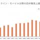 コーエーテクモHD、モバイルゲームの4Q売上高は52億円と過去最高…『三国志・战略版』の大ヒットを受けてロイヤリティ収益拡大