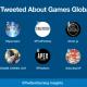米Twitter、20年上半期に世界で最もツイートされたゲームタイトルを公開 『あつまれ どうぶつの森』『FGO』『ツイステ』『あんすた』がランクイン