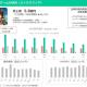BOI、2Q(10~3月)は売上高29%減、営業益82%減と大幅な減収減益に 『ミトラスフィア』の売上が前年同期比で5億円超の減少に