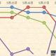 今週(5月29日~6月4日)のPVランキング…『ウマ娘』『モンスト』『DQウォーク』がデッドヒートしたApp Store売上ランキング1週間振り返り記事が1位