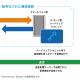 ソニーCSL、仮想通貨ハードウェアウォレット技術を開発 オンラインネットワークの不正アクセスを回避へ