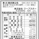 ワープスター、21年3月期の決算は最終損失が5200万円…『星のカービィ』シリーズの版権管理