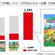 任天堂の決算説明資料より…『あつ森』は発売6週間で日米欧累計のセルスルーが1300万本を突破! 早くもシリーズ最高のヒットに