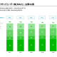 『LINE』の月次アクディブユーザー数、前年比2.9%減の1.64億人 インドネシアの減少続く 日本は堅調に拡大、エンゲージメントも高水準