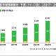 【サイバーエージェント調査】2018年の動画広告市場は34%増の1843億円 2024年には4957億円に拡大