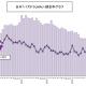 昨日(11月7日)のPVランキング…ガンホーの第3四半期の決算記事が1位に